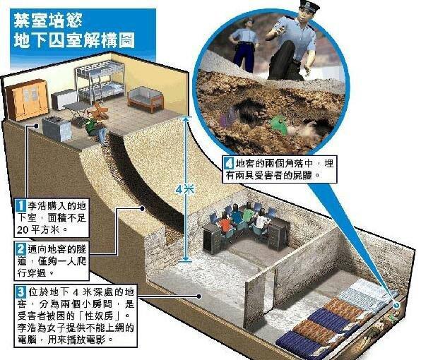 震惊全国的河南洛阳性奴案:地下囚室结构图曝光