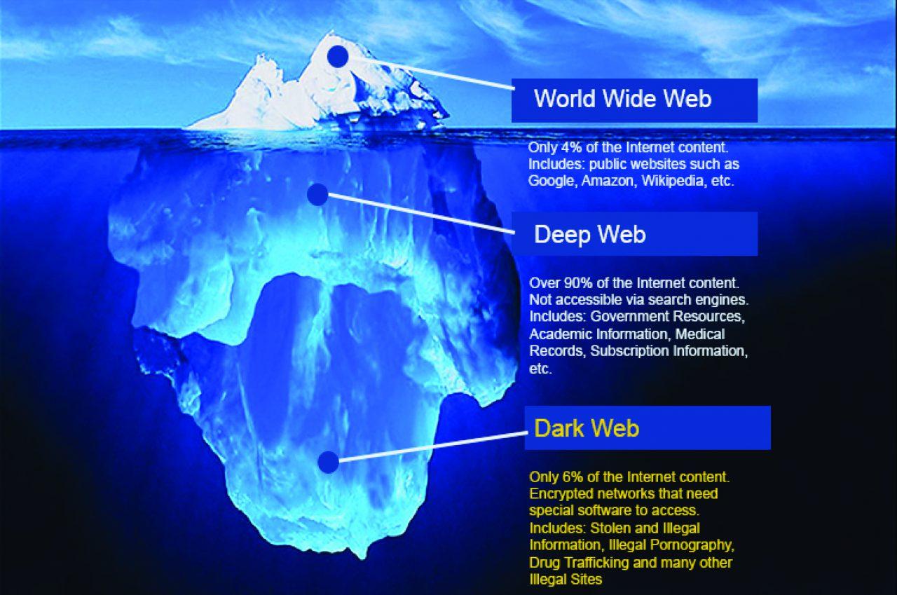 国外的关于暗网(Dark net)的说明